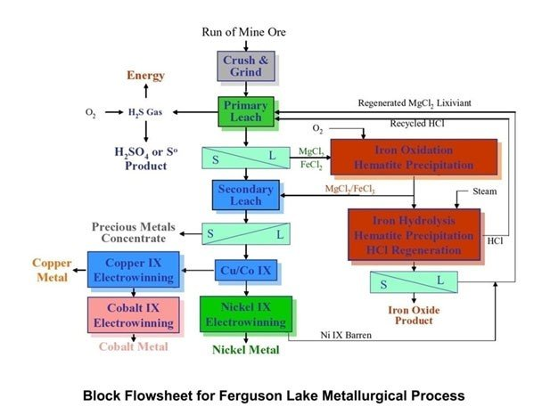 Hydrometallurgical recovery
